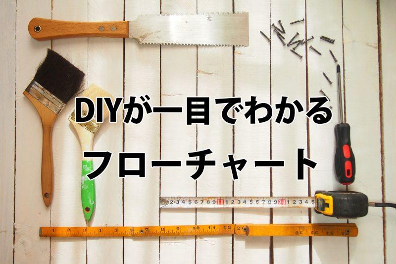 【DIYの始め方】初心者のための一目でわかる段取りフローチャート!